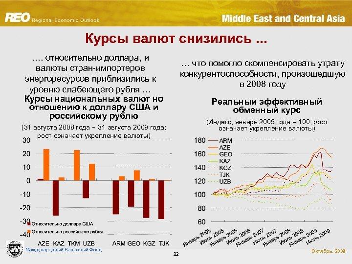 Курсы валют снизились. . . …. относительно доллара, и валюты стран-импортеров энергоресурсов приблизились к