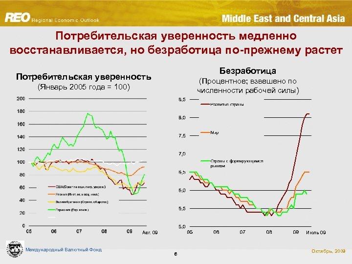 Потребительская уверенность медленно восстанавливается, но безработица по-прежнему растет Безработица Потребительская уверенность (Процентное; взвешено по