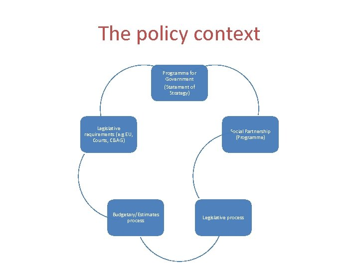 The policy context Programme for Government (Statement of Strategy) Legislative requirements (e. g EU,