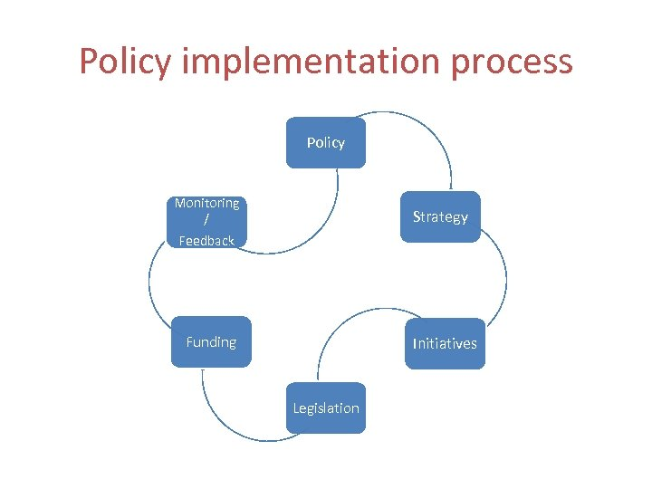 Policy implementation process Policy Monitoring / Strategy Feedback Funding Initiatives Legislation