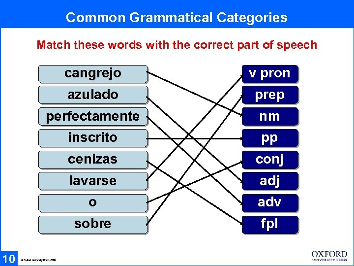 Common Grammatical Categories Match these words with the correct part of speech cangrejo azulado