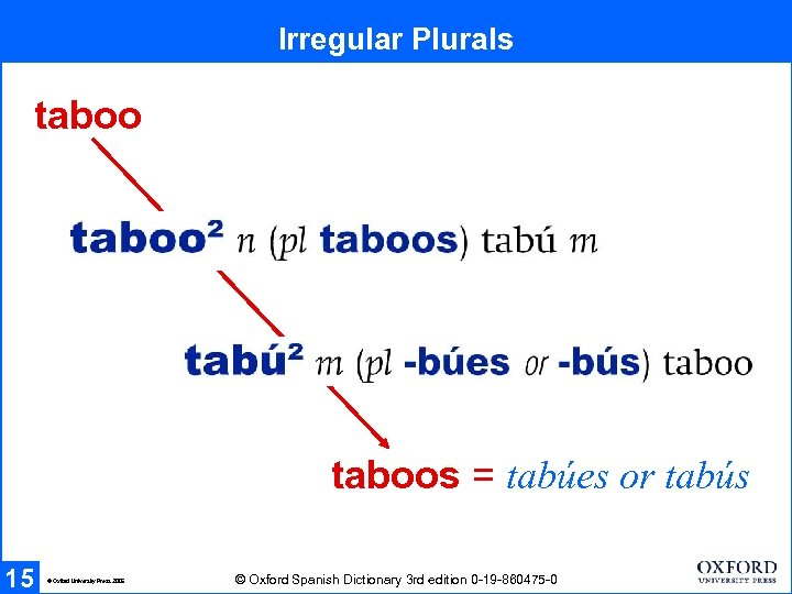 Irregular Plurals taboos = tabúes or tabús 15 © Oxford University Press 2005 ©