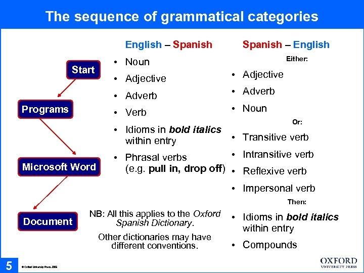 The sequence of grammatical categories English – Spanish Start Spanish – English Either: •