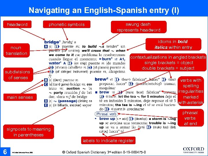 Navigating an English-Spanish entry (I) headword phonetic symbols noun translation subdivisions of senses swung