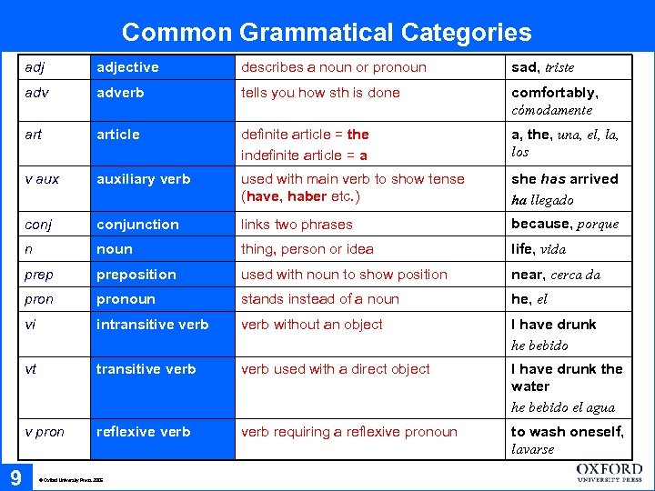 Common Grammatical Categories adj describes a noun or pronoun sad, triste adverb tells you