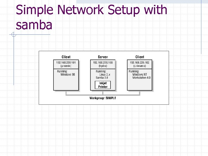 Simple Network Setup with samba