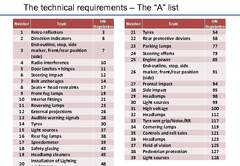 """The technical requirements – The """"A"""" list Number 1 2 3 4 5 6"""