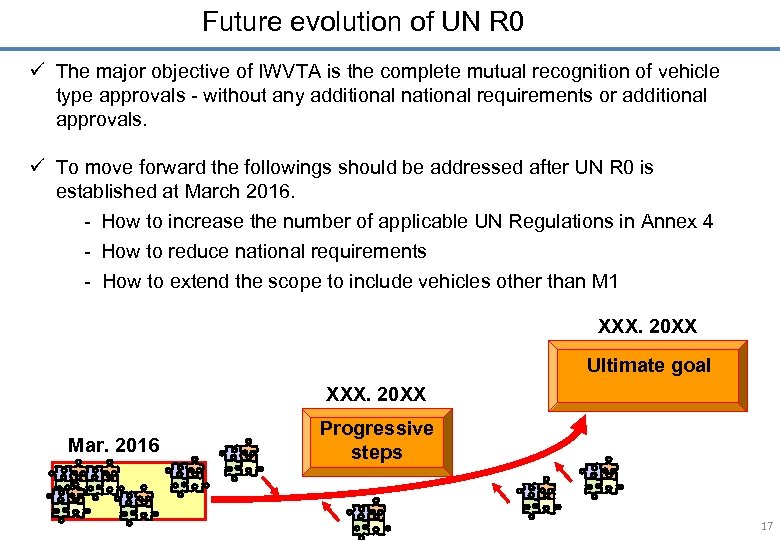 Future evolution of UN R 0 ü The major objective of IWVTA is the