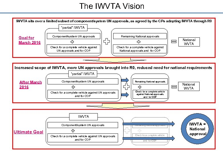 The IWVTA Vision IWVTA sits over a limited subset of component/system UN approvals, as
