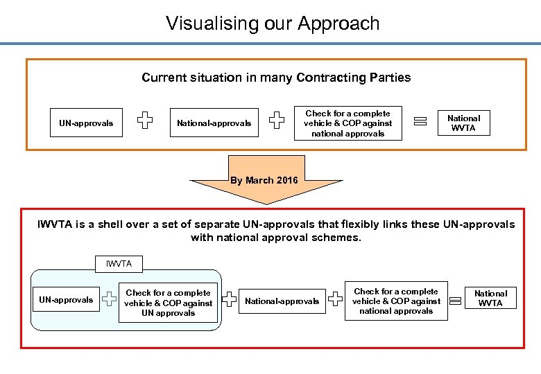 Visualising our Approach Current situation in many Contracting Parties UN-approvals National-approvals Check for a