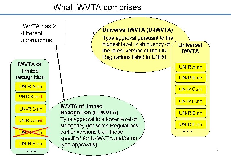 What IWVTA comprises IWVTA has 2 different approaches. Universal IWVTA (U-IWVTA) Type approval pursuant