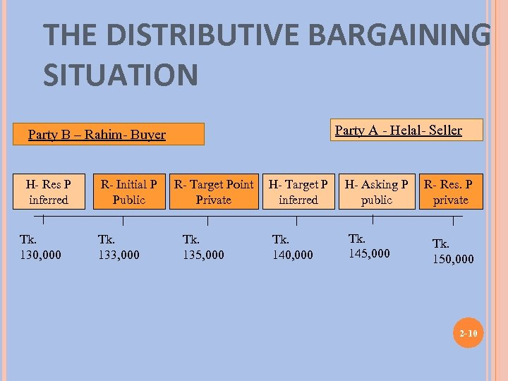 THE DISTRIBUTIVE BARGAINING SITUATION Party A - Helal- Seller Party B – Rahim- Buyer
