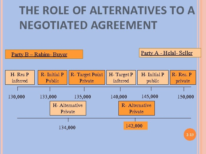 THE ROLE OF ALTERNATIVES TO A NEGOTIATED AGREEMENT Party A - Helal- Seller Party