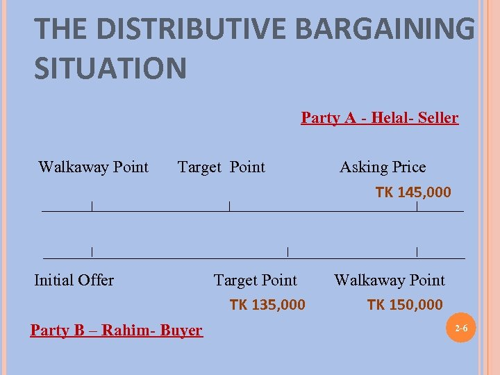 THE DISTRIBUTIVE BARGAINING SITUATION Party A - Helal- Seller Walkaway Point Target Point Asking