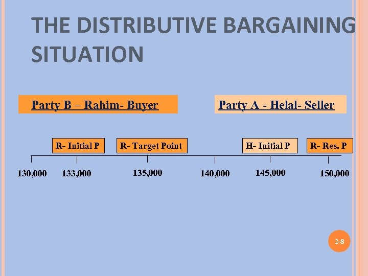 THE DISTRIBUTIVE BARGAINING SITUATION Party B – Rahim- Buyer R- Initial P 130, 000