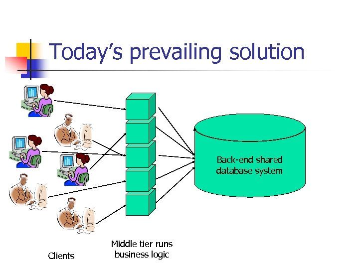 Today's prevailing solution Back-end shared database system Clients Middle tier runs business logic