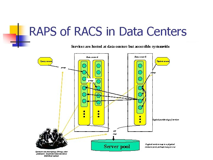 RAPS of RACS in Data Centers Services are hosted at data centers but accessible