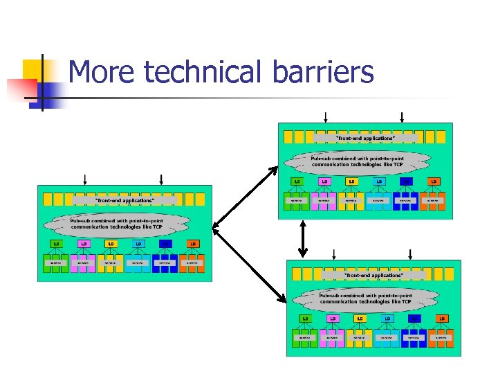 More technical barriers
