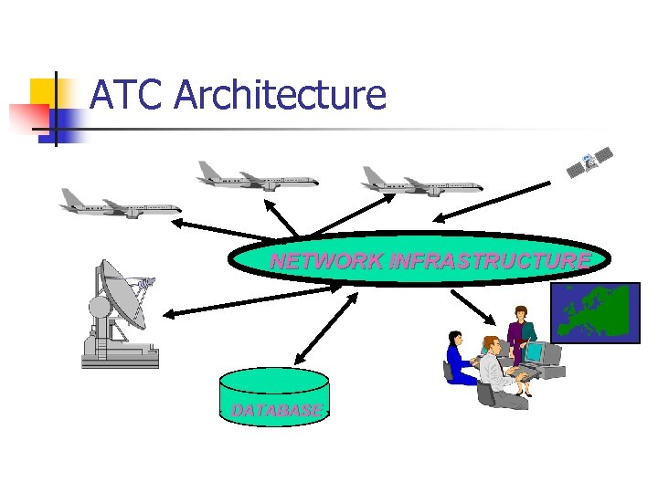 ATC Architecture NETWORK INFRASTRUCTURE DATABASE
