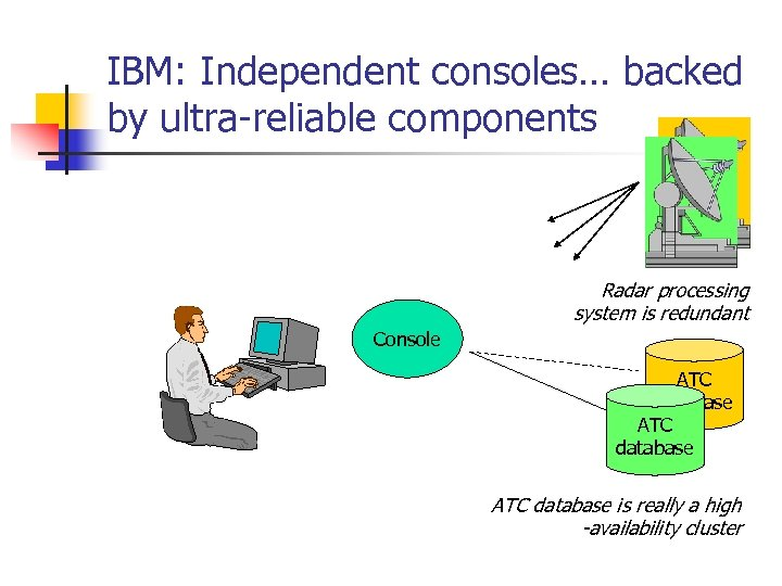 IBM: Independent consoles… backed by ultra-reliable components Radar processing system is redundant Console ATC