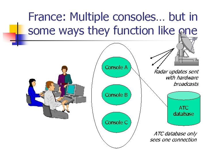 France: Multiple consoles… but in some ways they function like one Console A Radar