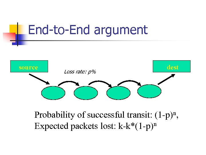 End-to-End argument source Loss rate: p% dest Probability of successful transit: (1 -p)n, Expected