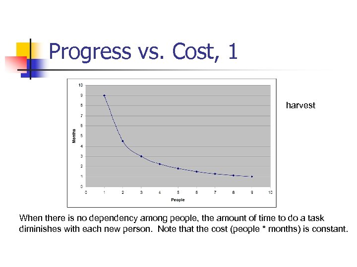 Progress vs. Cost, 1 harvest When there is no dependency among people, the amount
