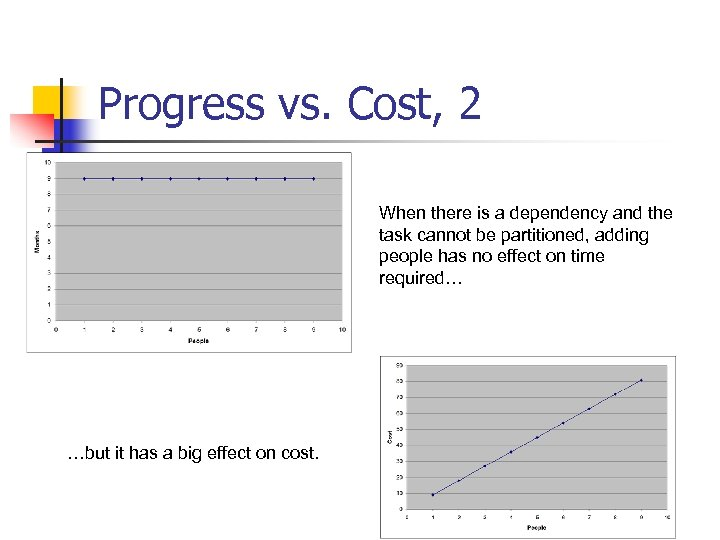 Progress vs. Cost, 2 When there is a dependency and the task cannot be