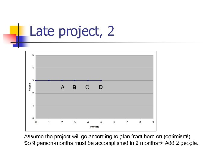 Late project, 2 A B C D Assume the project will go according to