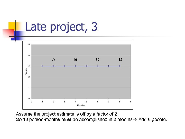 Late project, 3 A B C D Assume the project estimate is off by