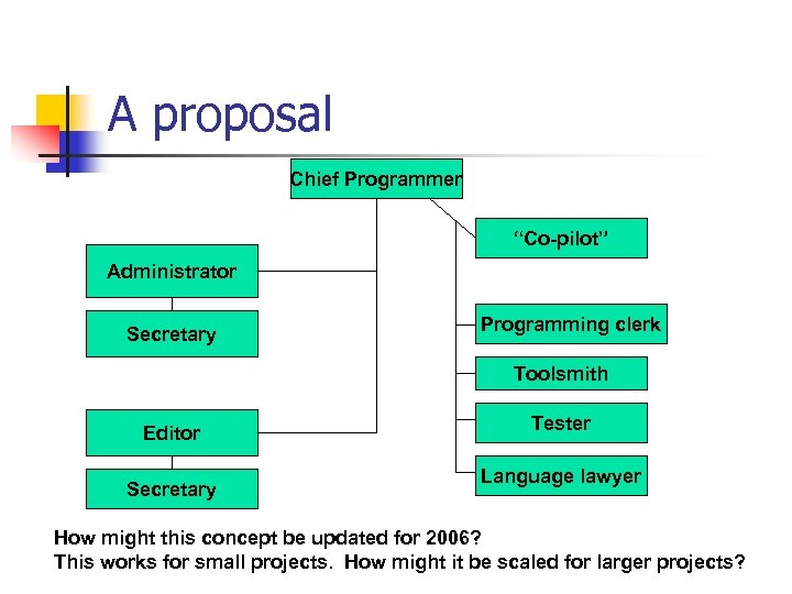 "A proposal Chief Programmer ""Co-pilot"" Administrator Secretary Programming clerk Toolsmith Editor Secretary Tester Language"