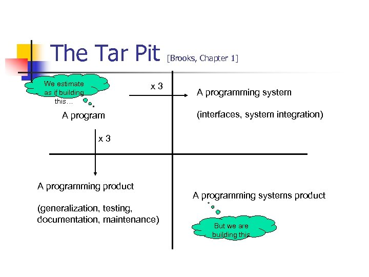 The Tar Pit We estimate as if building this… x 3 A program [Brooks,