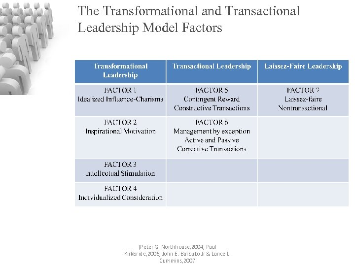 The Transformational and Transactional Leadership Model Factors (Peter G. Northhouse, 2004, Paul Kirkbride, 2006,