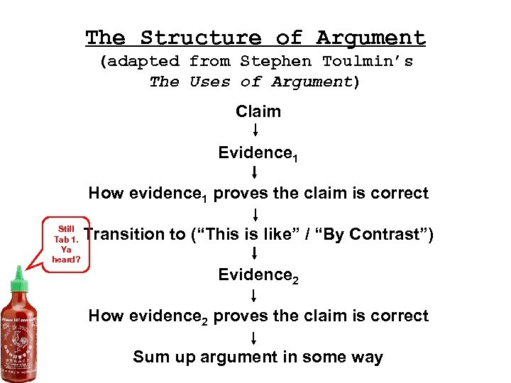 The Structure of Argument (adapted from Stephen Toulmin's The Uses of Argument) Claim Evidence