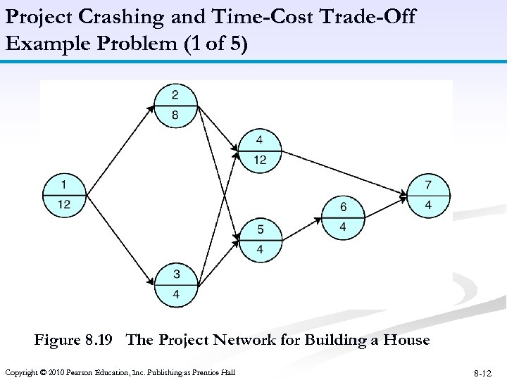 Project Crashing and Time-Cost Trade-Off Example Problem (1 of 5) Figure 8. 19 The