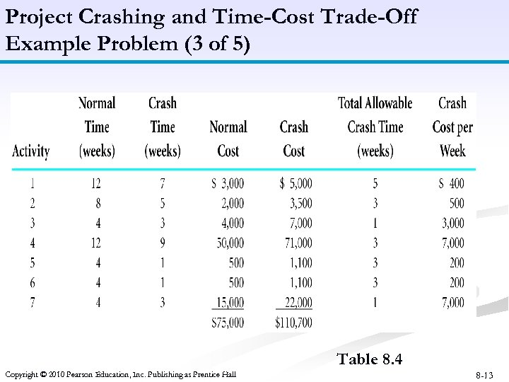 Project Crashing and Time-Cost Trade-Off Example Problem (3 of 5) Table 8. 4 Copyright