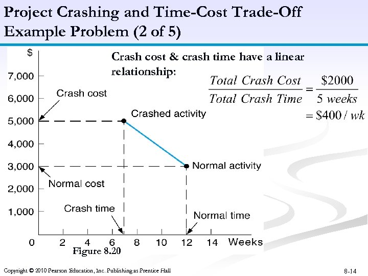 Project Crashing and Time-Cost Trade-Off Example Problem (2 of 5) Crash cost & crash