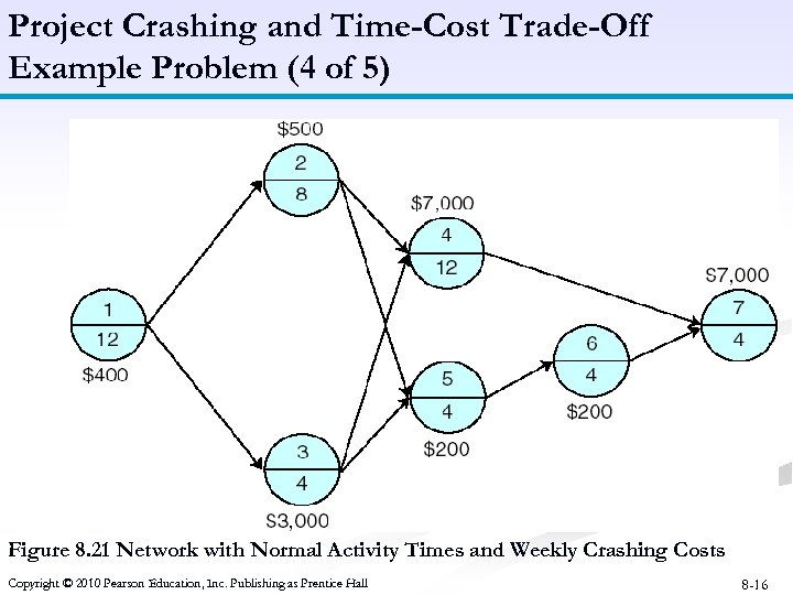 Project Crashing and Time-Cost Trade-Off Example Problem (4 of 5) Figure 8. 21 Network