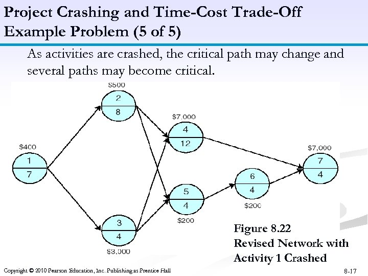 Project Crashing and Time-Cost Trade-Off Example Problem (5 of 5) As activities are crashed,