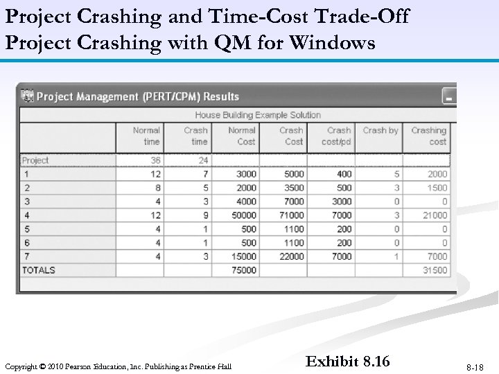 Project Crashing and Time-Cost Trade-Off Project Crashing with QM for Windows Copyright © 2010
