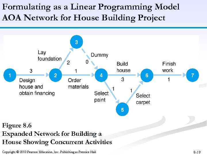 Formulating as a Linear Programming Model AOA Network for House Building Project Figure 8.