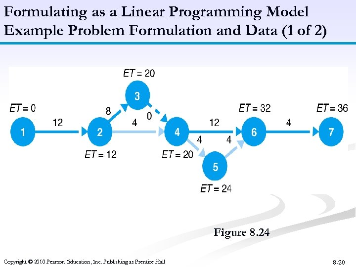 Formulating as a Linear Programming Model Example Problem Formulation and Data (1 of 2)