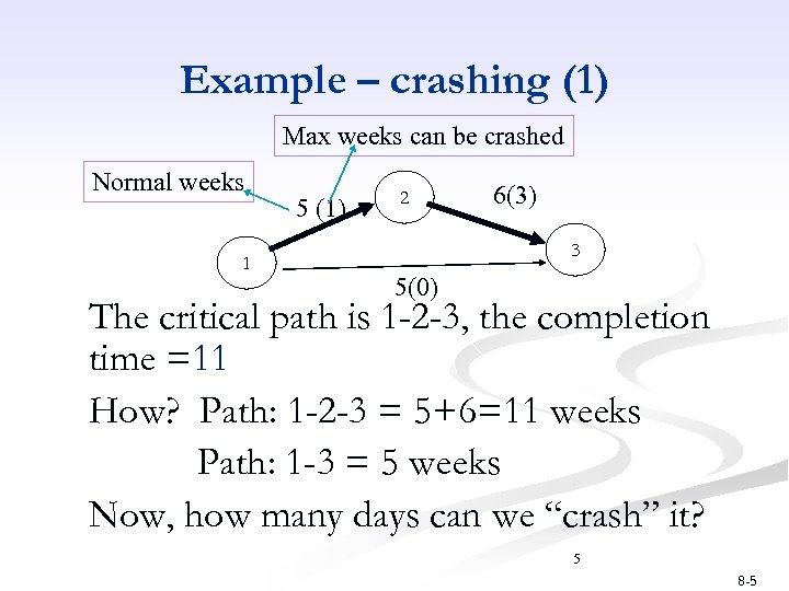 Example – crashing (1) Max weeks can be crashed Normal weeks 1 5 (1)