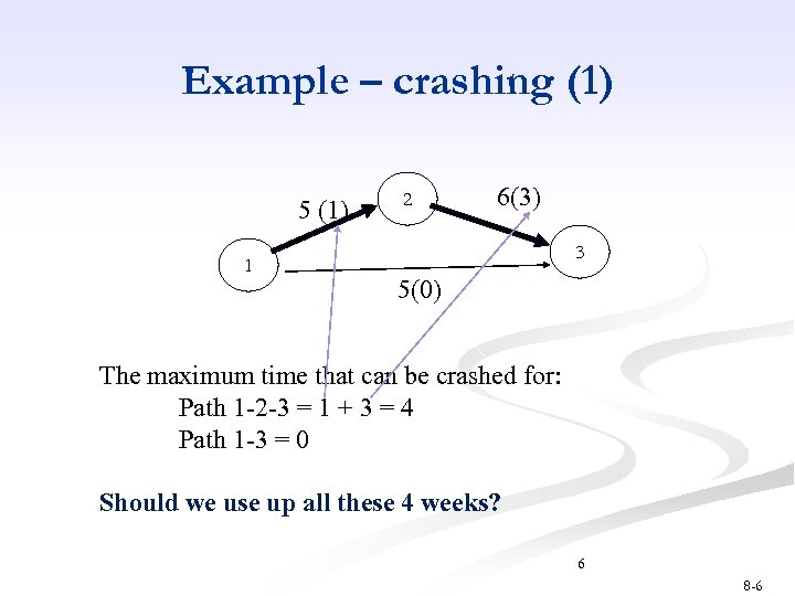 Example – crashing (1) 5 (1) 1 2 6(3) 3 5(0) The maximum time