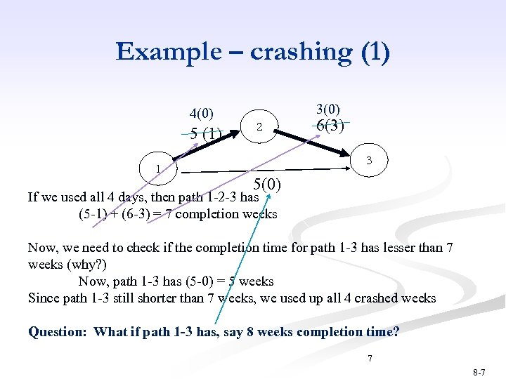 Example – crashing (1) 4(0) 5 (1) 1 3(0) 2 6(3) 3 5(0) If