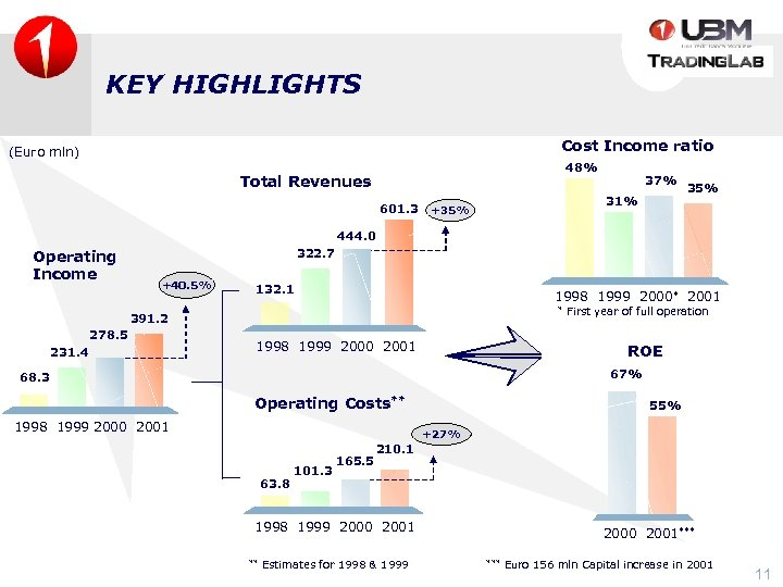 KEY HIGHLIGHTS Cost Income ratio (Euro mln) 48% Total Revenues 601. 3 37% 31%
