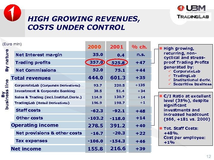 HIGH GROWING REVENUES, COSTS UNDER CONTROL By business line By nature (Euro mln) Net