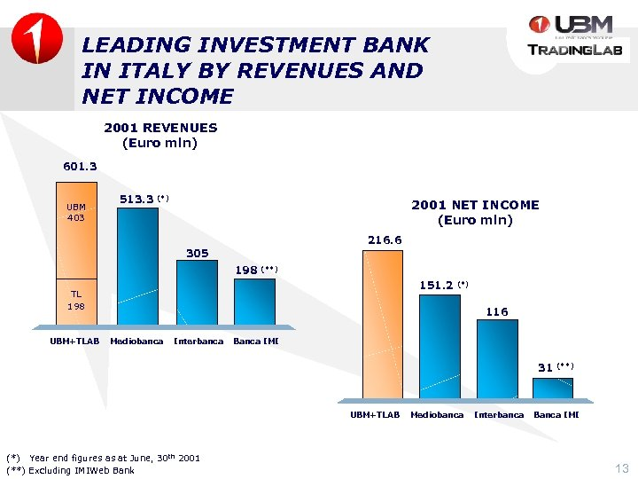 LEADING INVESTMENT BANK IN ITALY BY REVENUES AND NET INCOME 2001 REVENUES (Euro mln)