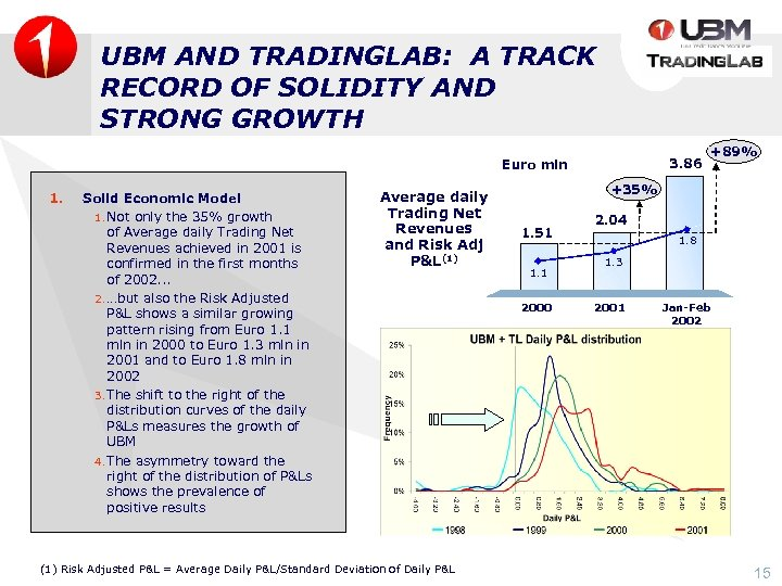 UBM AND TRADINGLAB: A TRACK RECORD OF SOLIDITY AND STRONG GROWTH 3. 86 Euro