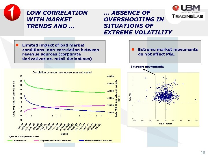 LOW CORRELATION WITH MARKET TRENDS AND. . . … ABSENCE OF OVERSHOOTING IN SITUATIONS